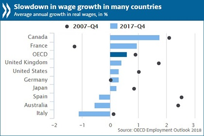 OECD/LAUNCH OF THE EMPLOYMENT OUTLOOK 2018