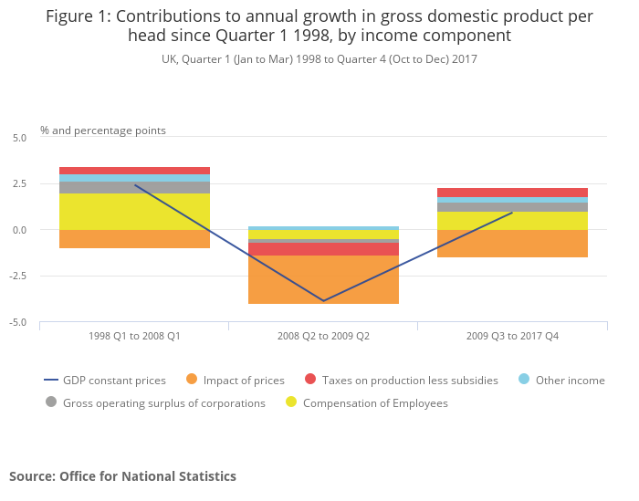 Economic growth in the UK 1998 to 2017