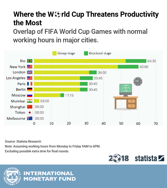 The Productivity Penalty: World Cup Winners and Losers