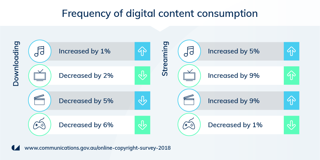 Australia-New online copyright research released