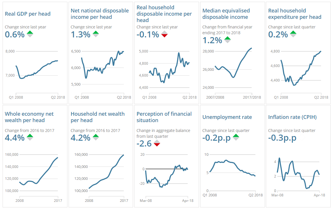Economic well-being indicators, UK, Quarter 2 (Apr to June) 2018
