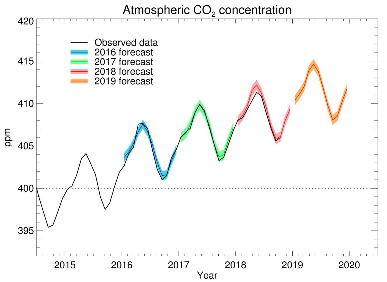Met: Faster CO₂ rise expected in 2019