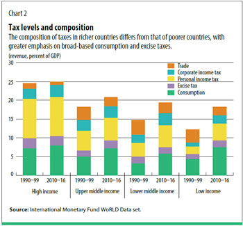 International Monetary Fund: Tax collection