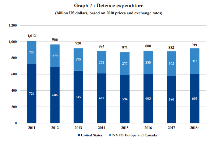 Defense Expenditure of NATO Countries (2011-2018)