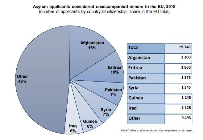 20.000 Unaccompanied Minors Among Asylum Seekers