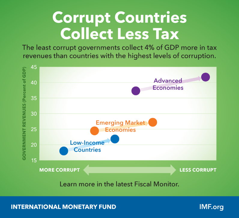Corrupt Countries Collect Fewer Taxes