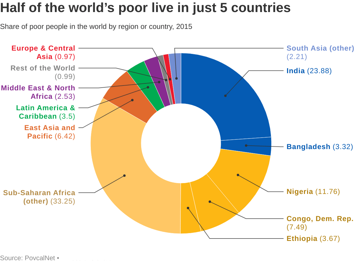 2019: Half of the world's poor live in just 5 countries