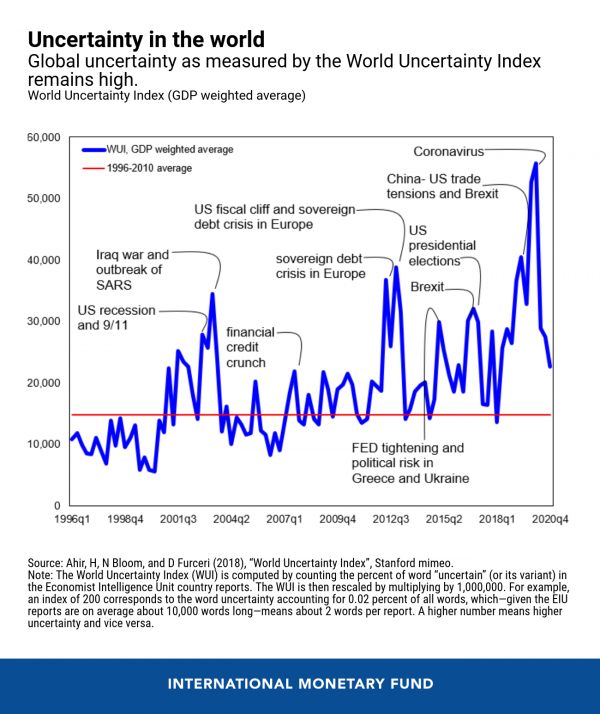 Global uncertainty reached unprecedented level