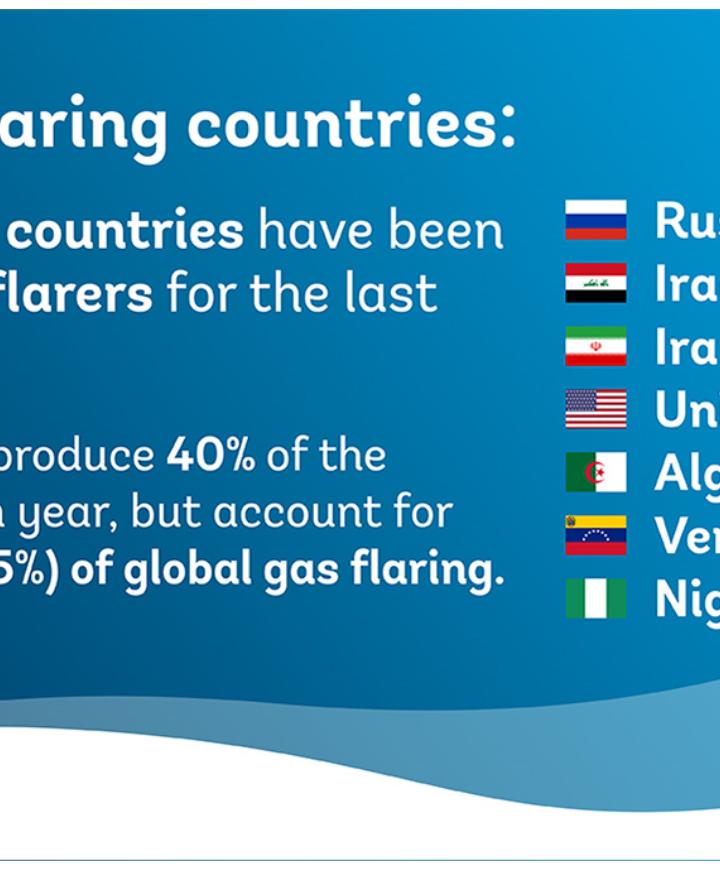 Russia, Iraq, Iran, the United States, Algeria, Venezuela and Nigeria remain the top seven gas flaring countries